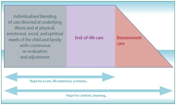 Model of palliative care showing integration of palliative care into all phases of treatment, which may include end-of-life care and bereavement care.