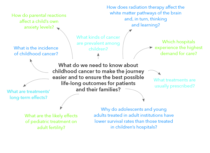 Research Question Diagram from Case for Support