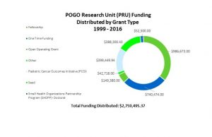 PRU Funding by Grant Type
