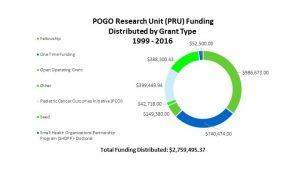 PRU Funding by Grant Type