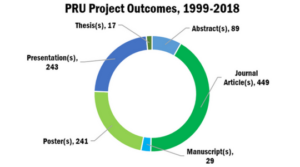 PRU Project Outcomes